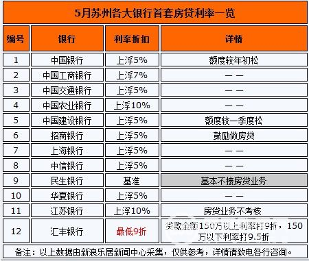 房贷利率一览表